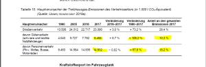 Emissionen_Verlehrssektor_KSBÖ_2019_p104