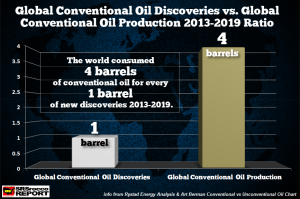 Global-Conventional-Oil-Discoveries-vs-Production-2013-2019-Ratio