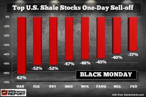 Top-Shale-Stocks-One-Day-Selloff-BLACK-MONDAY