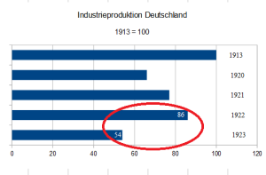 Dt. Industrieproduktion_masterG