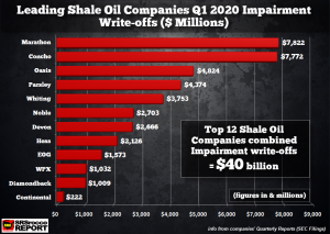 12-Top-Shale-Oil-Companies-Q1-2020-Impairments-NEW