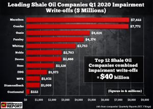 12-Top-Shale-Oil-Companies-Q1-2020-Impairments-NEW