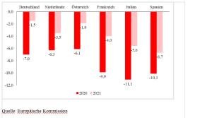 Defizitprojektionen_Kommission