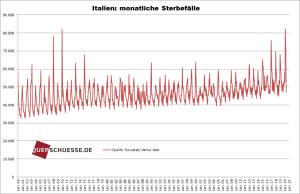 monatliche sterbefälle_italien