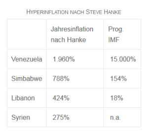 Hyperinflationstabelle_Hanke