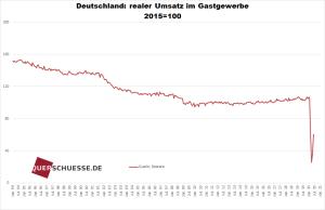 Realer_Umsatz_Gastgewerbe_Deutschland
