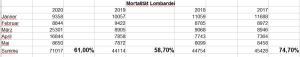 Todesfälle_Lombardei 2017_2020