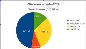 emissionstorte_2019_masterE