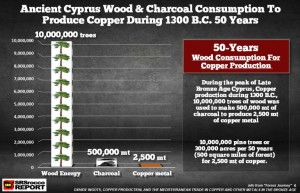 Ancient-Cyrpus-Wood-Charcoal-Consumption-To-Produce-Copper-During-1300-BC-50-Years