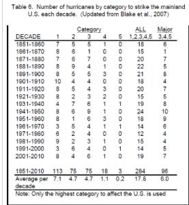 number_hurricanes_decade